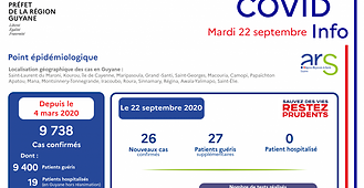 Covid-19 : 9 400 patients guyanais guéris